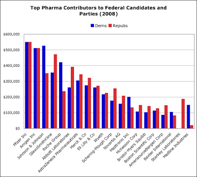 Top Pharma Contributors to Federal Candidates and Parties - Pharma