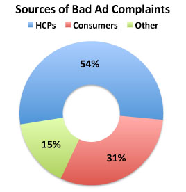 BadAd Chart