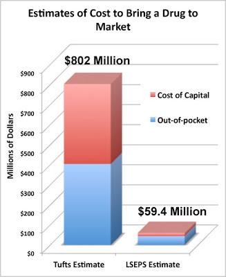 Drug Dev Cost Chart