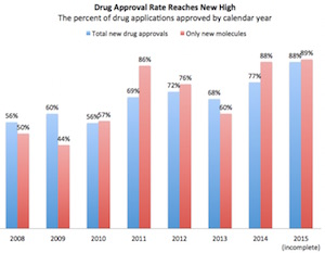 New Drug Approval rate