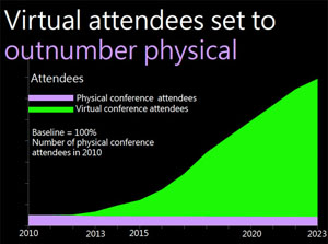 Virtual Conference Attendees