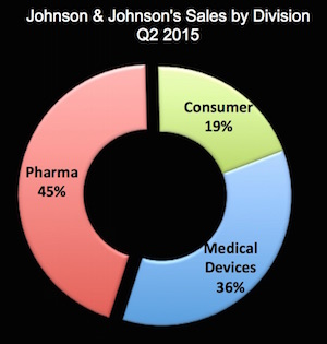 J and J Sales by Division