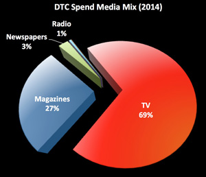 DTC Marketing Mix