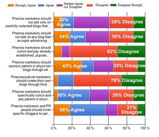 Buzz Marketing Chart 1