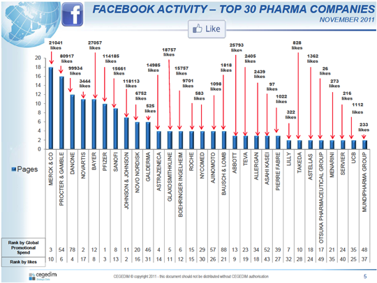 CSD Facebook Ranking Chart