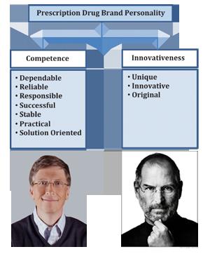 Competent versus Innovative