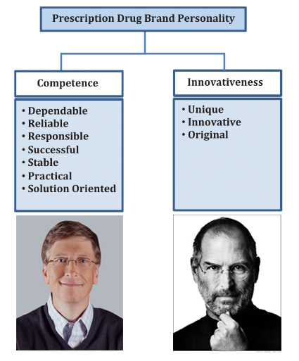 Competent vs. Innovative