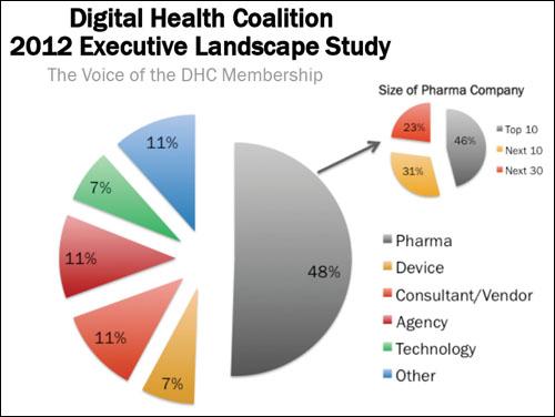 DHC Study Participants