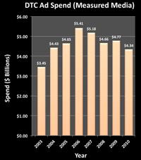 DTC Spend Trend