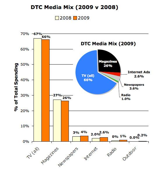 DTC Media Mix 2009 v 2008