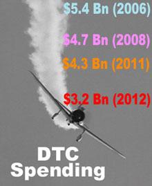DTC Nosedive