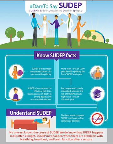 Dare to Say SUDEP Infographic