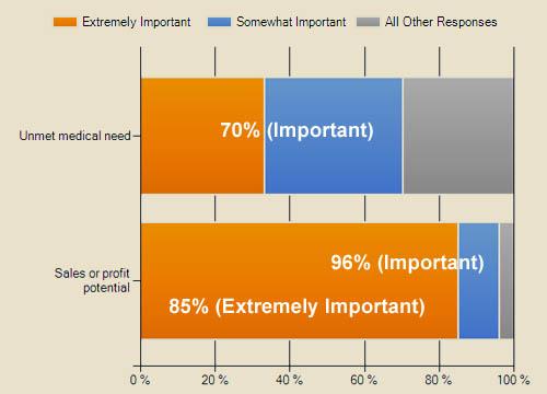 Unmet Need vs. Profits