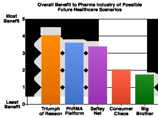 Future HC Scenarios Benefit Chart