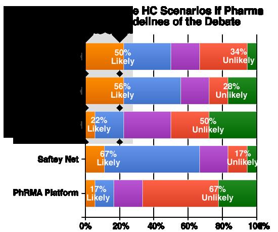 Future HC Sidelines Chart