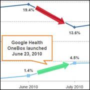 Google OneBox Graph