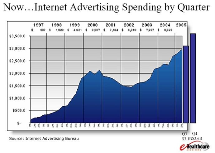 Ad Spending via Internet