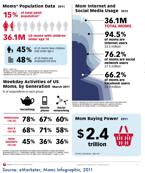 Moms Infographic
