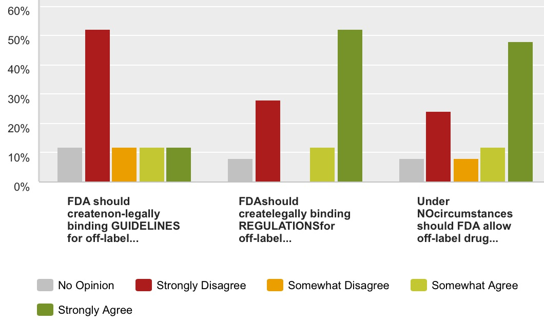 Direct-to-Consumer Off-Label Drug Promotion Survey Q1 Chart