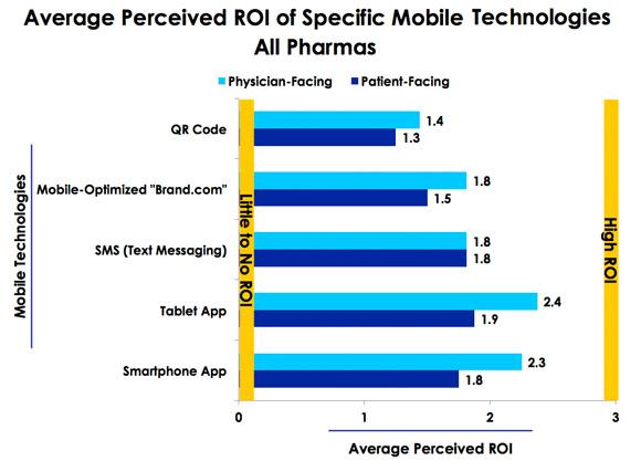 Perceived Mobile ROI