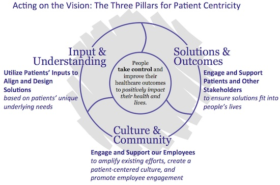 Three Pillars of Patient-Centric
