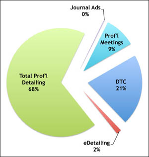 Promotional Spend Allocation 2013