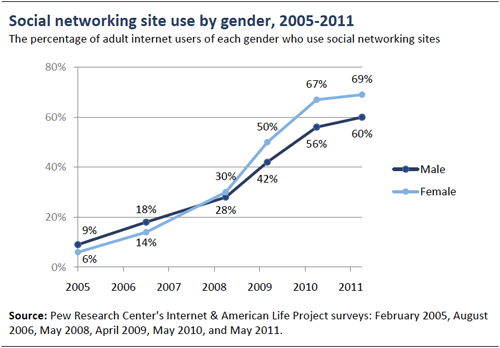 PEW SM Survey Gender Data