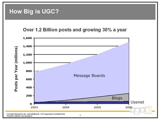 UGC Growth