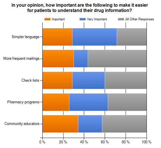 Understanding Drug Info Chart