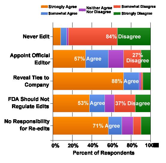 Wiki Edit Chart